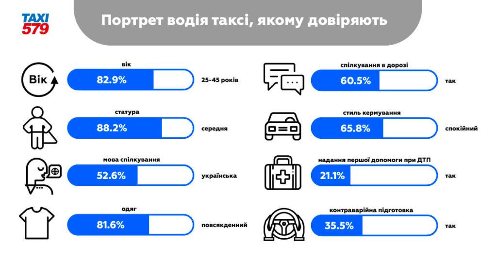 Українці склали портрет водія таксі, якому вони довіряють!