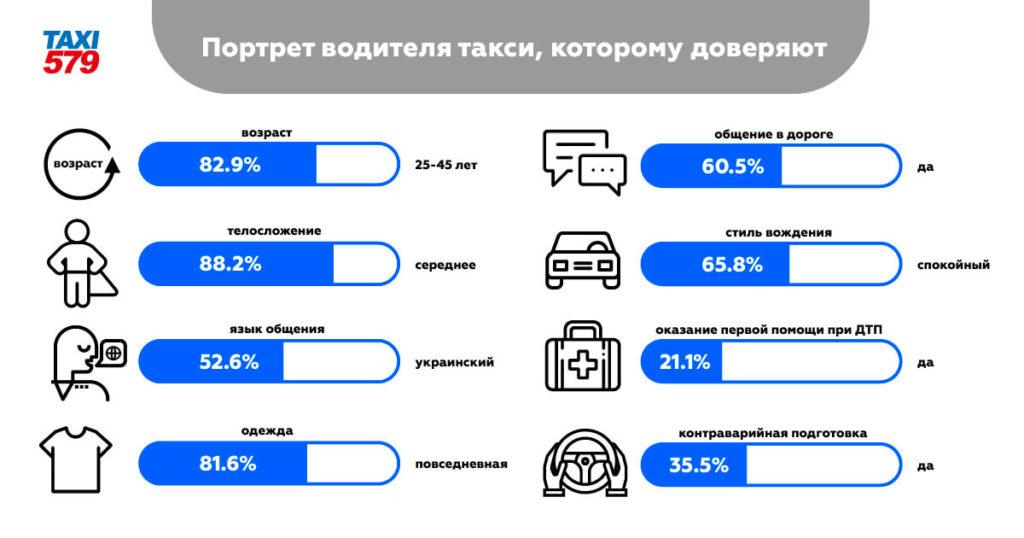 Украинцы составили портрет водителя такси, которому доверяют!